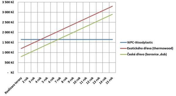 Graf nákladů na metr čtvereční v období 15 let