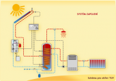 Systém pro ohřev teplé užitkové vody