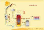 Systém pro ohřev teplé užitkové vody a ústřední topení (přitápění)