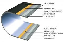 Obr: Lindab, složení ocelové krytiny a okapů s ochrannou povrchovou úpravou