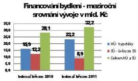 Zdroj: Banky, Stavební spořitelny, hypoindex.cz, GOLEM FINANCE s.r.o.