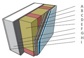 Schéma standardní obvodové stěny