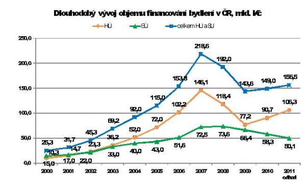 Dlouhodobý vývoj financování bydlení