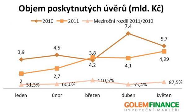 Zdroj: MMR, GOLEM FINANCE s.r.o., Asociace českých stavebních spořitelen (AČSS)
