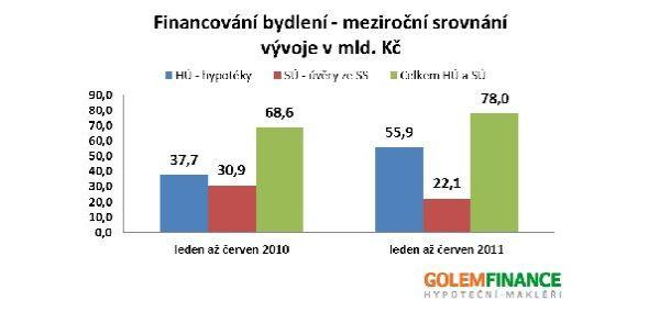 Zdroj: MMR, hypoindex.cz, GOLEM FINANCE s.r.o.