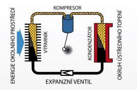 Obr: ČESKÉSTAVBY.cz, princip tepelného čerpadla