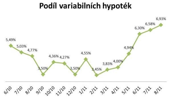 Zdroj: www.hypoindex.cz