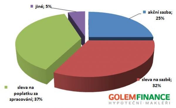 Struktura akčních nabídek vdruhém pololetí 2011