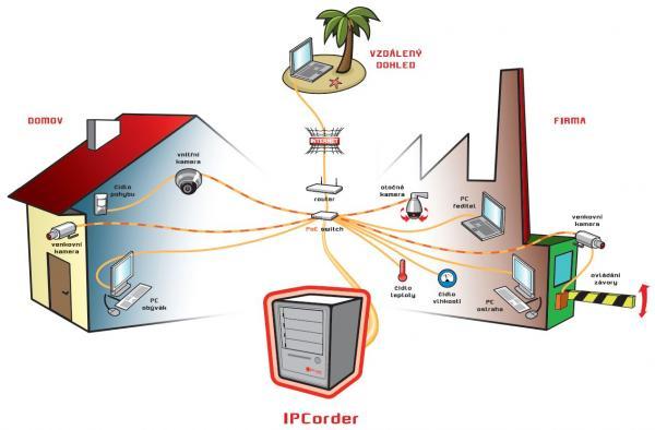 IP kamerový systém s IPCorderem