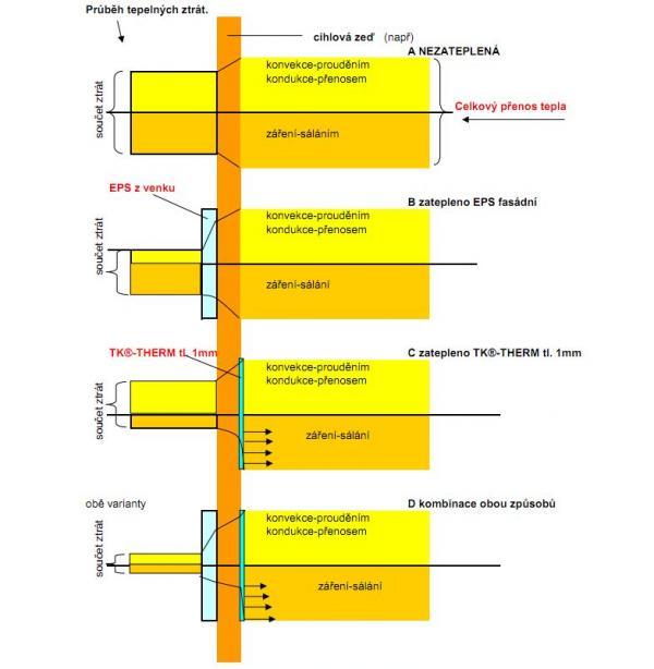 Teoretické porovnání možných způsobů zateplení