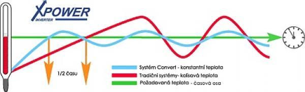 Graf pro tepelná čerpadla vzduch-voda XPOWER