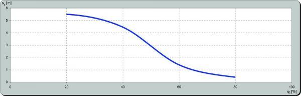 Graf průběhu změny ekvivalentní difúzní tloušťky sd [m] v závislosti na změně vlhkosti [%]