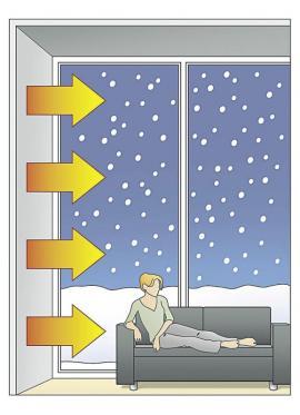 U plošného vytápění se teplo vmístnosti rozptyluje rovnoměrně. Sálavé teplo, které člověk vnímá jako mnohem příjemnější než teplo vyzařované topnými tělesy, navíc umožňuje navolit nižší teplotu vmístnosti. To přináší úsporu energií.