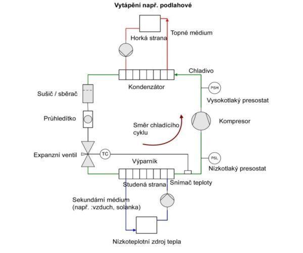 Ideové schéma 1: komponenty tepelného čerpadla
