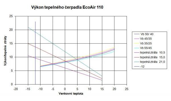 Graf 1: Zavislost okolní teploty na fungovaní tepelného čerpadla.