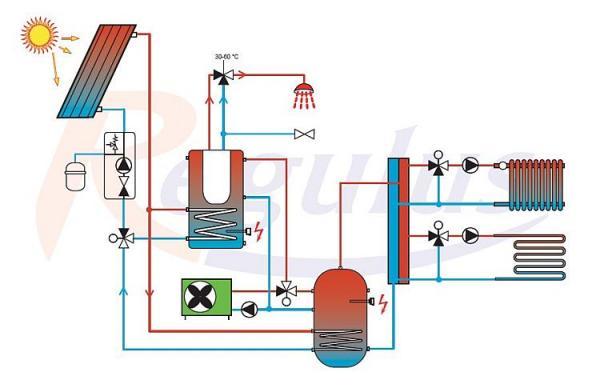 Ideové schéma 2: Otopná soustava sTČ