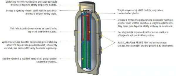 Vnitřní provedení akumulační nádrže
