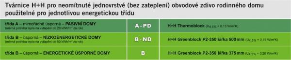 Energetické třídy tvarnic H+H