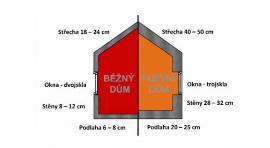 Srovnání běžného a pasivního domu