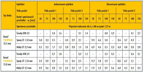 Dimenzační tabulka pro výpočet únosnosti dřevěné stěny (Třída použití 1 - pro rámy montované ve výrobně, Třída použití 2 - pro rámy montované na stavbě)