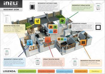 Řešení elektroinstalace a použití systému iNELS RF Control v praxi