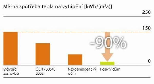 Pasivní dům se chlubí desetkrát nižší potřebou energie na vytápění oproti stávající zástavbě. Kromě šetření našich nákladů poskytuje také nebývalý komfort.