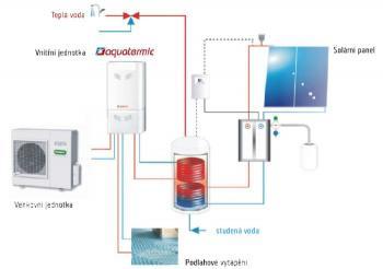 Možnosti zapojení tepelného čerpadla AQUATERMIC