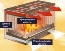 Princip teplovzdušné krbové vložky se samonasávací schopností