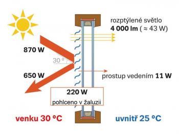 Obr. 2: Prostup energie oknem (1m2) v případe použití venkovní žaluzie Setta