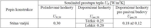 Zdroj: ČESKÁ TECHNICKÁ NORMA; říjen 2011; ČSN 73 0540-2; Tepelná ochrana budov – Část 2: Požadavky. Tabulka 3, str. 12.