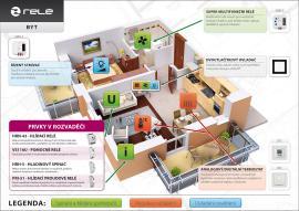 Automatizace v bytě