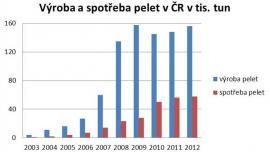 Graf vývoje výroby a spotřeby pelet v ČR