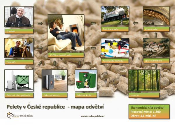 Pelety v České republice - Mapa odvětví