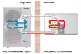 Princip fungování tepelného čerpadla vzduch-voda