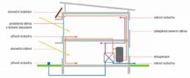 Schéma nízkoenergetického domu