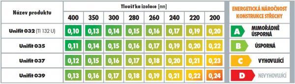 Hodnoty součinitele prostupu tepla U (W/m2K) zateplené konstrukce šikmé střechy