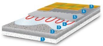 Schéma zalévání elektrického podlahového topení