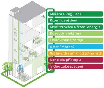 Integrovaný řídící systém budovy