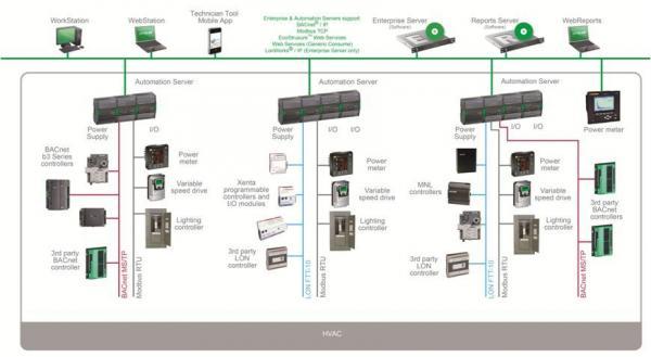 Topologie SmartStruxure řešení