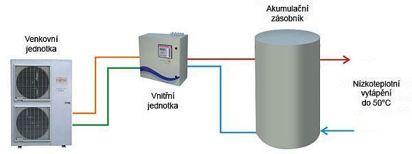 Schéma zapojení tepelného čerpadla vzduch-voda