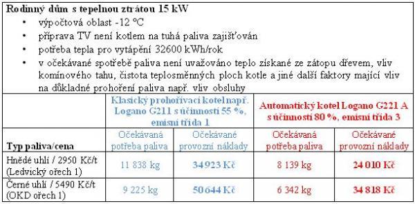 Porovnání spotřeby paliva a provozních nákladů sklasickým prohořívacím kotlem a sautomatickým kotlem na tuhá paliva (Zdroj: http://vytapeni.tzb-info.cz/tabulky-a-vypocty/138-porovnani-nakladu-na-vytapeni-tzb-info)
