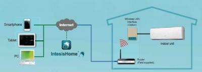 Ovládání klimatizace mobilem a přes internet