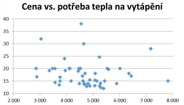 Graf: Výsledky studie: Náklady vs. potřeba tepla na vytápění (ČR)