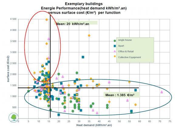 Graf 2: Náklady na výstavbu vs. potřeba tepla (zkušenosti zBruselu)