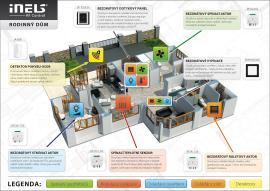Inteligentní řízení rodinného domu