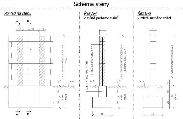 Schéma stěny z tvarovek RONDE BLOCK