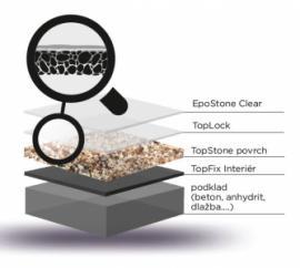 Uzavřená struktura Top Stone® LockHard