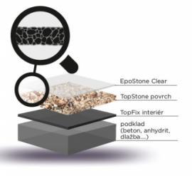 Uzavřená struktura Top Stone® Clear