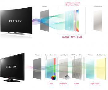 OLED televizor od LG - Pixel Dimming