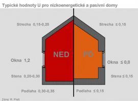 Energetické nároky nízkoenergetických a pasivních domů